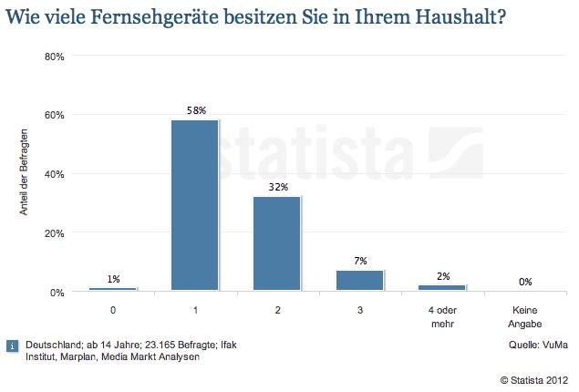 fernsehstatistik