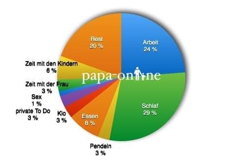 Zeitdiagram