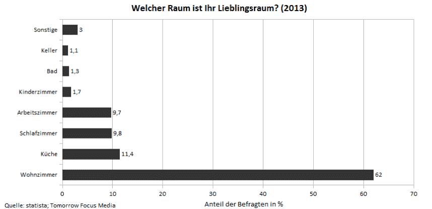 Deutschlandweite Umfrage zum Thema Lieblingsraum